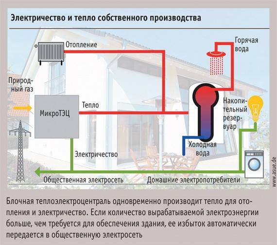блочная теплоэлектроцентраль